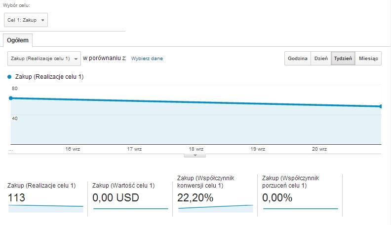 Ostatni tydzień był dla mnie rekordowy pod względem współczynnika konwersji celu. Na większości moich blogów i stron waha się on między 10-16%, ale w ostatnim tygodniu osiągnąłem kolejny rekord 22,20% […]